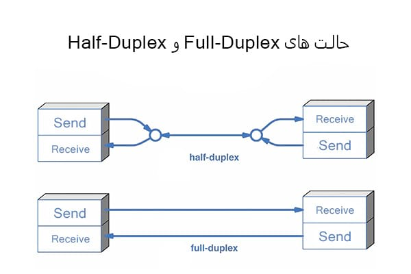 Full Duplex and Half Duplex